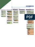MIH Organisation Chart.pdf