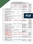 SSC JE Exam Dates