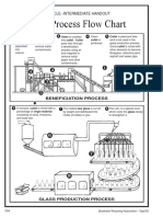 Glass Process Flow Chart