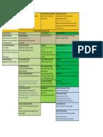 ITIL 1 Page Cheat Sheet
