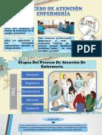 El Proceso de Atención de Enfermería