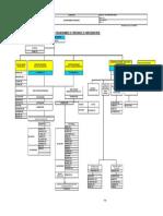 Organigramme OIS P P MM 2017
