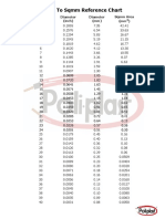 Poliplast AWG SQMM Chart