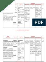 Farmacología Producto Casos Clínicos Cuadros (2)