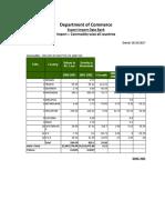 Eucalyptus oil import data