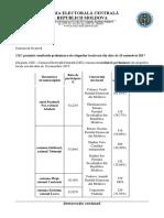CEC Comunicat Rezultate Preliminare Alegeri Locale Noi 20.11.17
