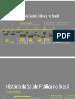 Aula 3 Historia Politicas Saude Brasil Linha Do Tempo 1500 Dias Atuais Set2017 Prezi