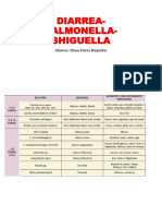 PREGUNTAS Salmonella, Shigella, Brucella