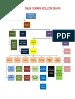 Mapa Conceptual de Tecnicas de Recolección