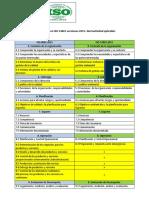 Comparación de ISO 9001 Con ISO 14001 v2015