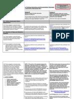 Dow U-428 Plus Guide