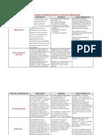 Cuadro Comparativo de Los Tipos de Aprendizaje 2