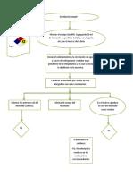 diagrama de flijo destilacion simple QO.docx