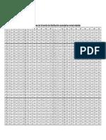 Tablas Distribucion Normal Estandar