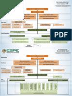 2.2Estructura Red Organizacional ESPE 2015