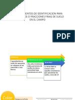 Procedimientos de Identificacion Para Suelos Finos o Fracciones