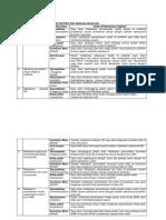 Tabel 1 KETERKAITAN NILAI DASAR PROFESI PNS DENGAN KEGIATAN.docx