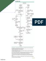 Focal Liver Lesion Algorithm