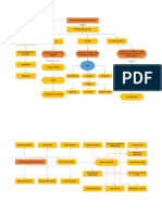 Mapas Conceptules Unidades 5,6,8