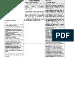 161561877 Diferencias Entre La Teoria Del Delito Causalista y Finalista