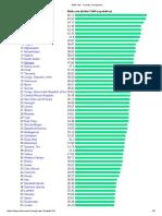 Birth Rate - Country Comparison