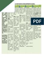 Constituciones de Guatemala desde el periodo independiente