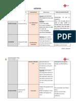 Orientação Farmacêutica - Antídotos v.02