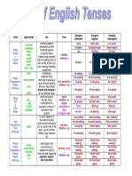 All Tense Rule Chart And Table In Pdf Grammatical Tense Morphology