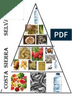 Piramide de Nutricion