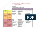 Item n° 066 - Thérapeutique antalgique, médicamenteuse et non médicamenteuse