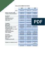 MCB Financial Analysis