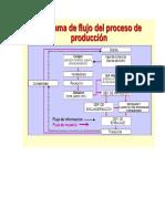Flujo de Proceso