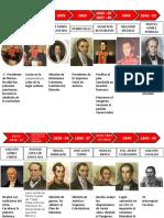 Timeline Presidentes Mx