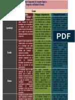 cuadro comparativo Educación Tecnocratica, autogestora y no directiva