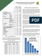 2016 hunting safety statistics