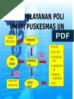 Alur Pelayanan Poli Umum Puskesmas Un