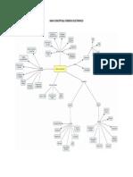 Mapa Conceptual Comercio Electronico