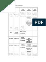 Cuadro de Formas de Gobierno 1810-1820