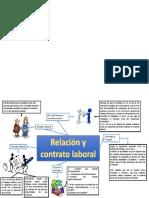 relacion laboral y contrato