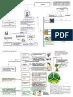 Mapa Conceptual Estrategias de Aprendizaje Brm