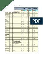 Home Loans Interest Comparison Chart
