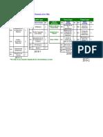 Matrices Curriculares de Maestria y Especialización