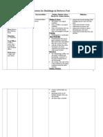 Detailed Assessment of Port Buildings