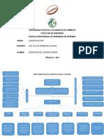 233127073-Mapa-Conceptual-Del-Concepto-de-Scm-y-Las-Fases.pdf