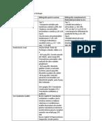 Bibliografie Pentru Cursurile de Fiziologie