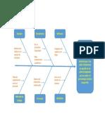 Diagramacausa-efecto_Aseguramiento de La Calidad