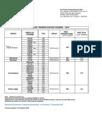 Pret Lista Campanie 2018 DuPont Pioneer Porumb FERMIER (1)