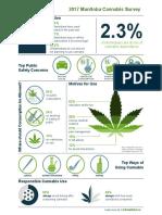 LGA - 2017 Manitoba Cannabis Survey Infographic