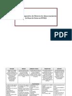 Cuadro Comparativo de Motores de Almacenamiento en Base de Datos