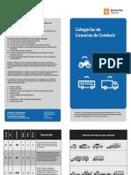 categorias licencias conducir